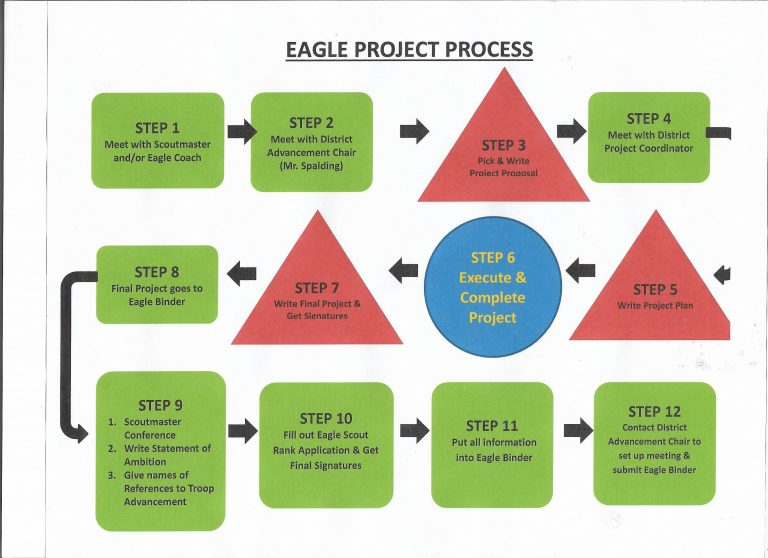 Eagle Process Flow Chart